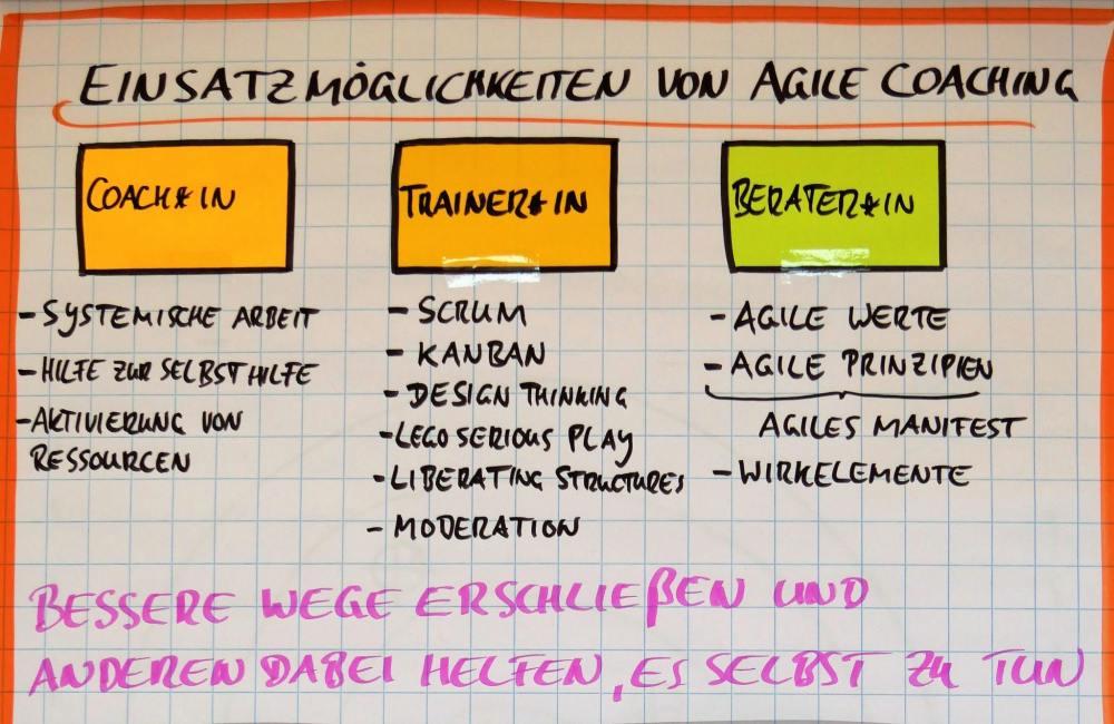 Was kann ein Agile Coach New Work Academy