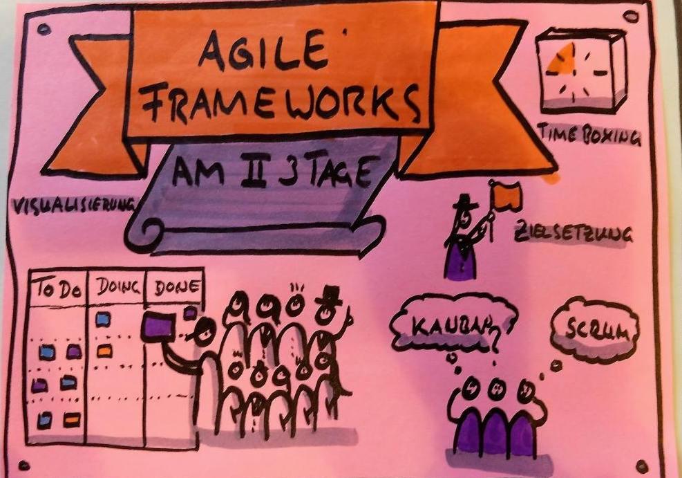 Agile Coach Ausbildung Agile Frameworks