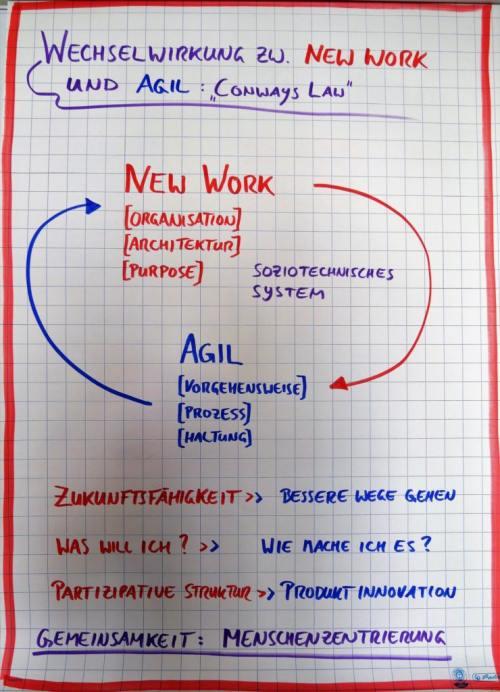 Was ist New Work Agil