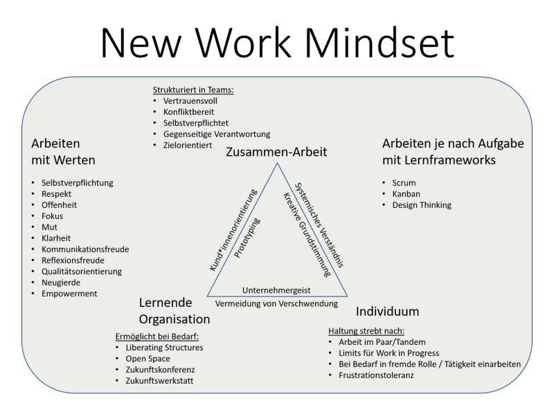 Newwork Mindset Übersicht