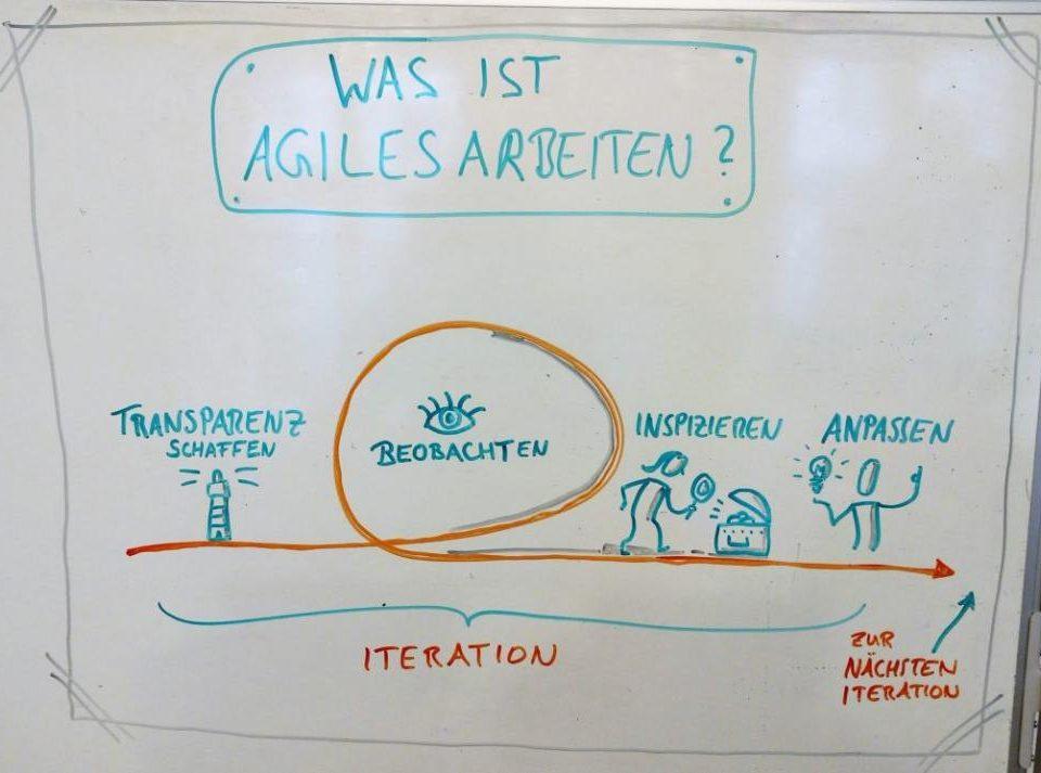 Was ist Agiles arbeiten Newwork Academy